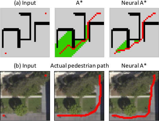 Figure 1 for Path Planning using Neural A* Search