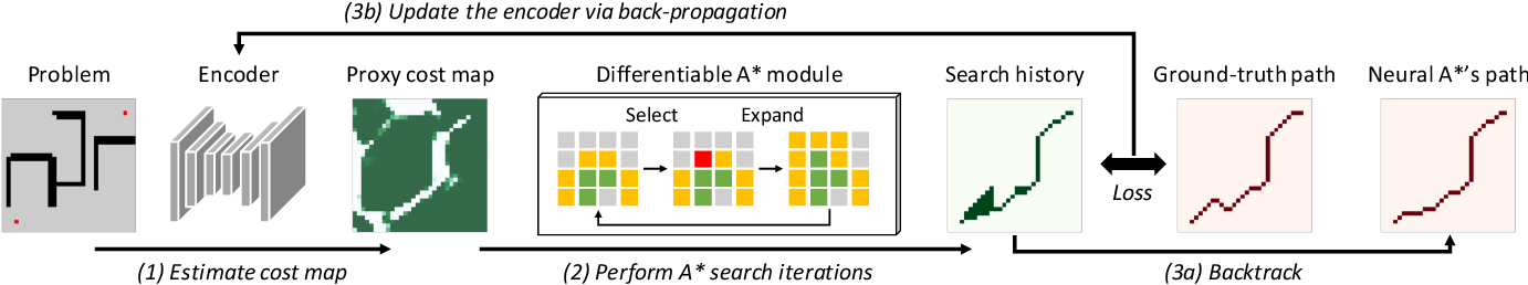 Figure 3 for Path Planning using Neural A* Search