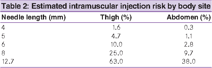 Table 2 from Forum for Injection Technique (FIT), India: The Indian
