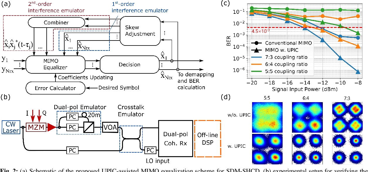 Figure 2 for Digital Interference Mitigation in Space Division Multiplexing Self-Homodyne Coherent Detection