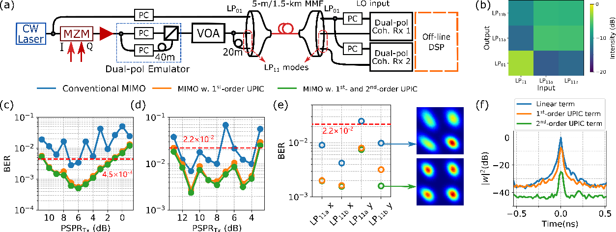 Figure 3 for Digital Interference Mitigation in Space Division Multiplexing Self-Homodyne Coherent Detection