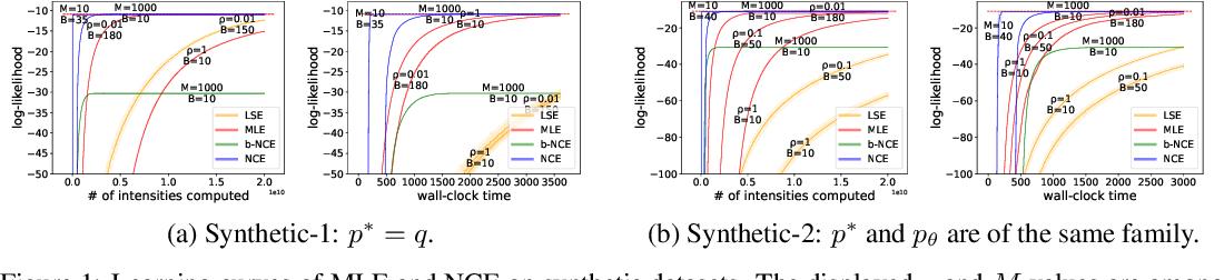 Figure 1 for Noise-Contrastive Estimation for Multivariate Point Processes