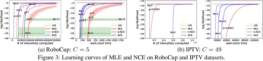 Figure 4 for Noise-Contrastive Estimation for Multivariate Point Processes