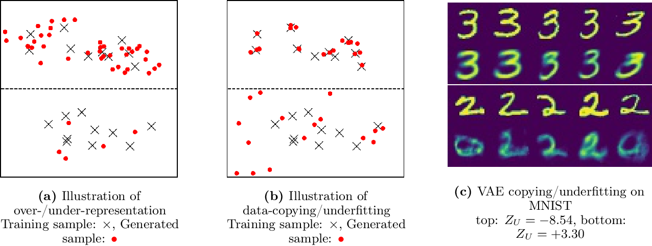 Figure 1 for A Non-Parametric Test to Detect Data-Copying in Generative Models
