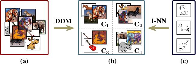 Figure 1 for Discrepancy Minimization in Domain Generalization with Generative Nearest Neighbors