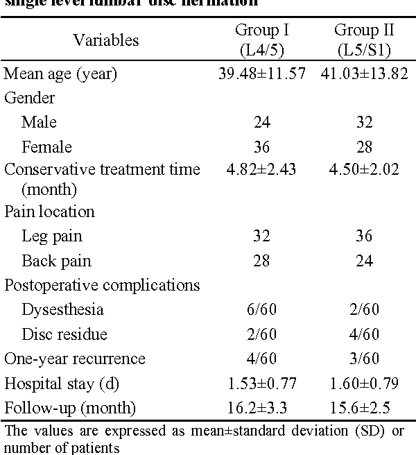Table 1 Baseline charateristics of included patients with single level lumbar disc herniation