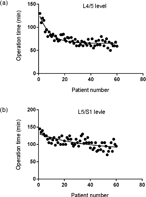 Fig. 2 Learning curves of percutaneous endoscopic lumbar discectomy in the transforaminal approach
