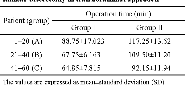 Table 2 Operation time of percutaneous endoscopic lumbar discectomy in transforaminal approach