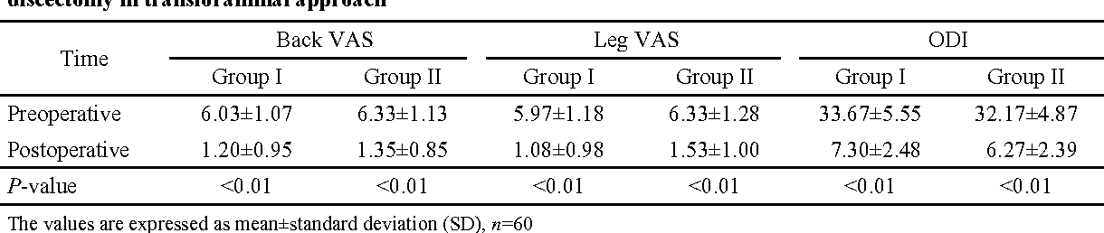 Table 3 Visual analogue scale (VAS) and Oswestry disability index (ODI) after percutaneous endoscopic lumbar discectomy in transforaminal approach