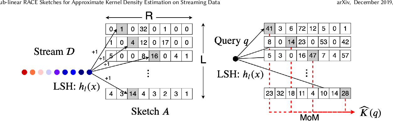Figure 2 for Sub-linear RACE Sketches for Approximate Kernel Density Estimation on Streaming Data