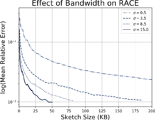 Figure 4 for Sub-linear RACE Sketches for Approximate Kernel Density Estimation on Streaming Data