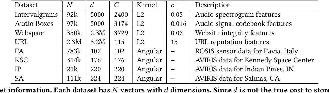 Figure 3 for Sub-linear RACE Sketches for Approximate Kernel Density Estimation on Streaming Data