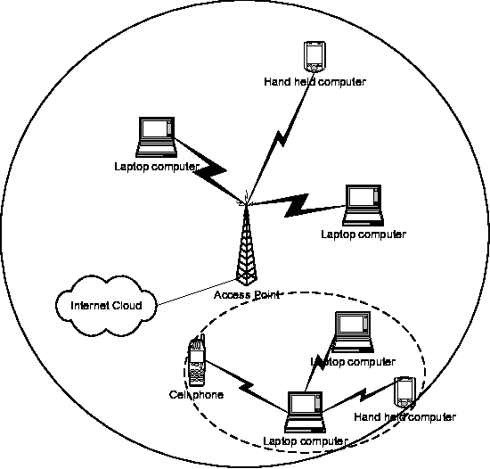 Figure 1 From Mixed Mode Wlan The Integration Of Ad Hoc Mode With