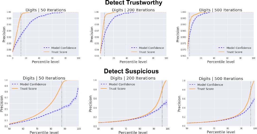 Figure 2 for To Trust Or Not To Trust A Classifier