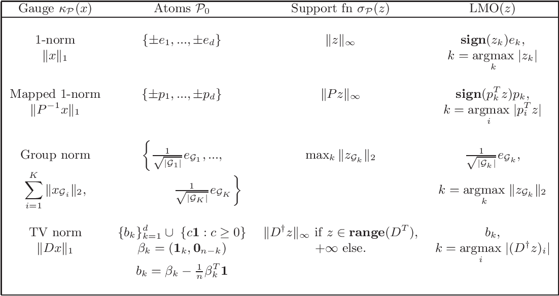 Figure 3 for Screening for a Reweighted Penalized Conditional Gradient Method