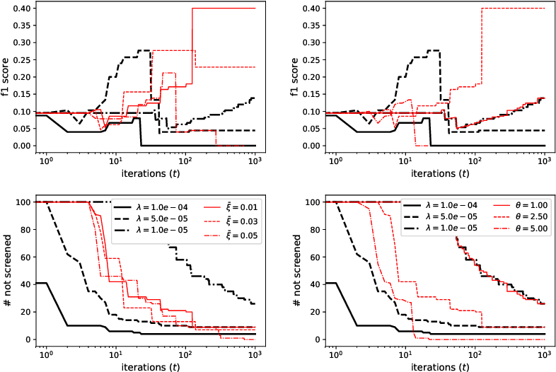 Figure 4 for Screening for a Reweighted Penalized Conditional Gradient Method