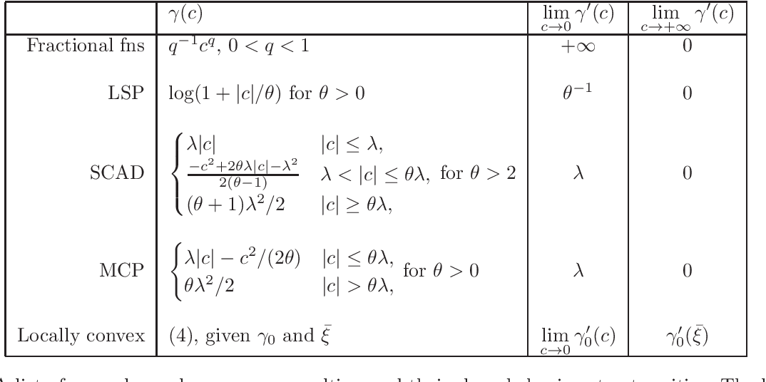 Figure 1 for Screening for a Reweighted Penalized Conditional Gradient Method