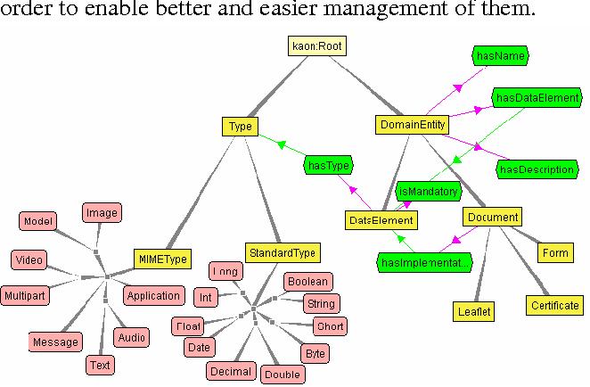 change management in semantic web services Semantic web services monitoring: an owl-s based approach∗ roman vaculín, katia sycara {rvaculin, katia}@cscmuedu the robotics institute, carnegie mellon university.