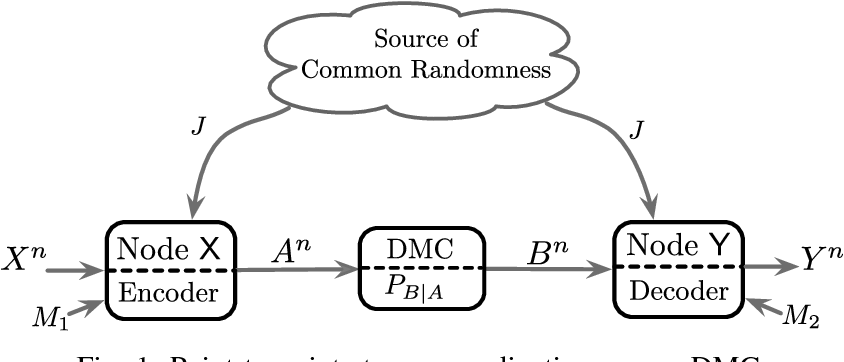 PDF] Strong Coordination over Noisy Channels - Semantic Scholar