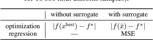 Figure 1 for One-Shot Decision-Making with and without Surrogates
