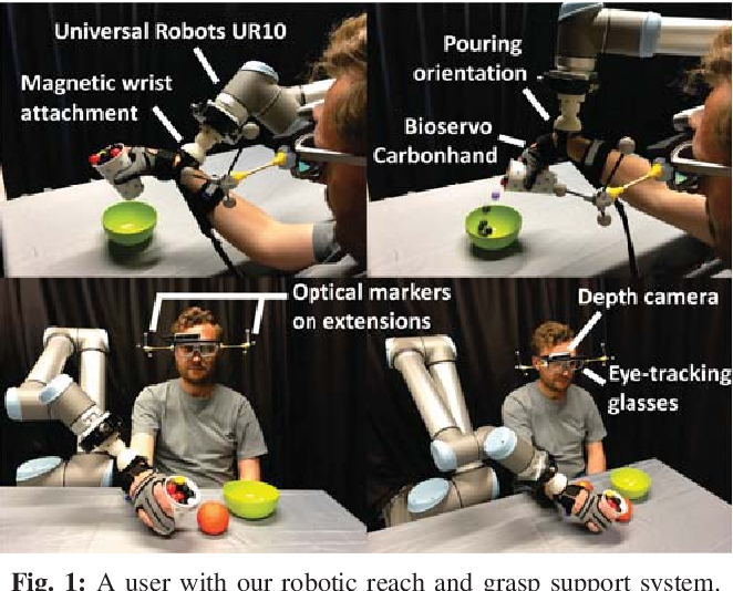 Figure 1 for Gaze-based, Context-aware Robotic System for Assisted Reaching and Grasping
