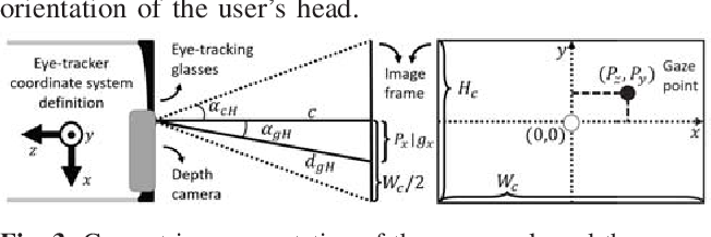 Figure 3 for Gaze-based, Context-aware Robotic System for Assisted Reaching and Grasping