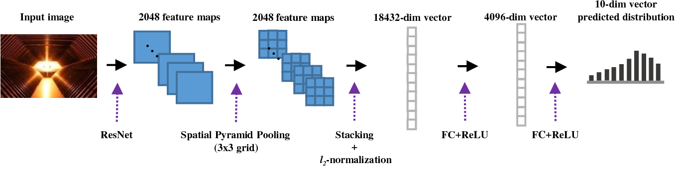 Figure 3 for A deep architecture for unified aesthetic prediction