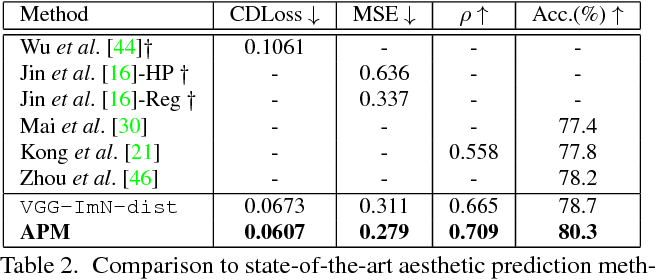 Figure 4 for A deep architecture for unified aesthetic prediction