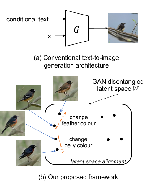 Figure 1 for Cycle-Consistent Inverse GAN for Text-to-Image Synthesis