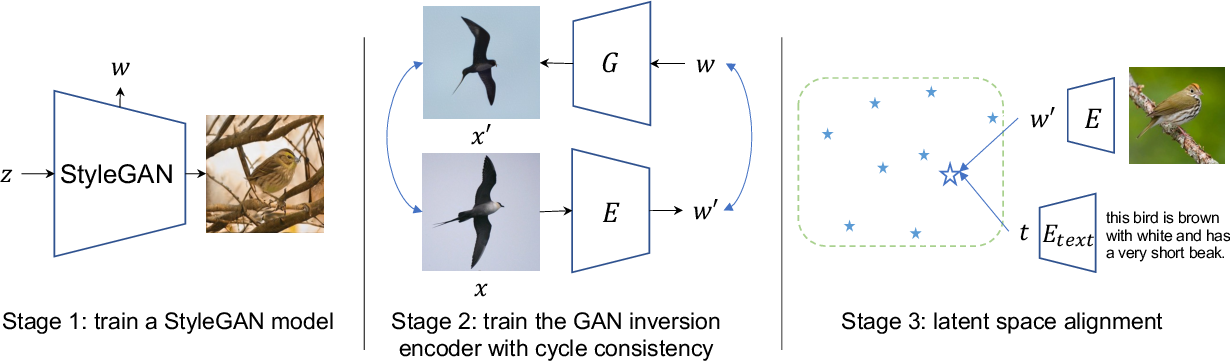 Figure 3 for Cycle-Consistent Inverse GAN for Text-to-Image Synthesis