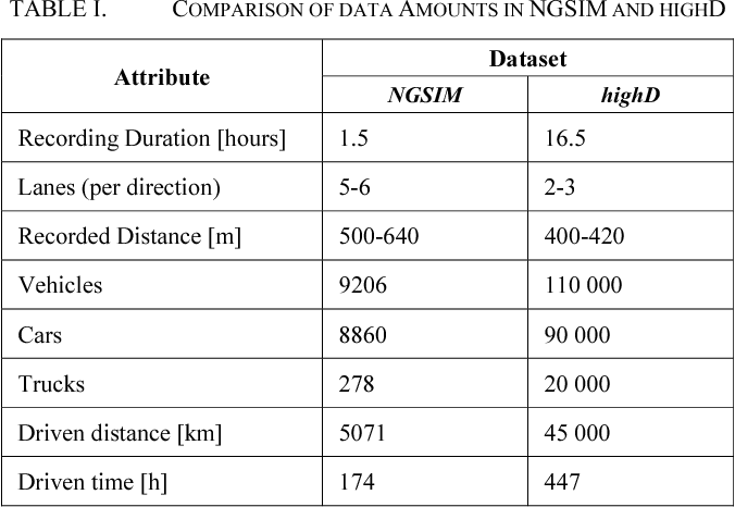 Table I from The highD Dataset: A Drone Dataset of