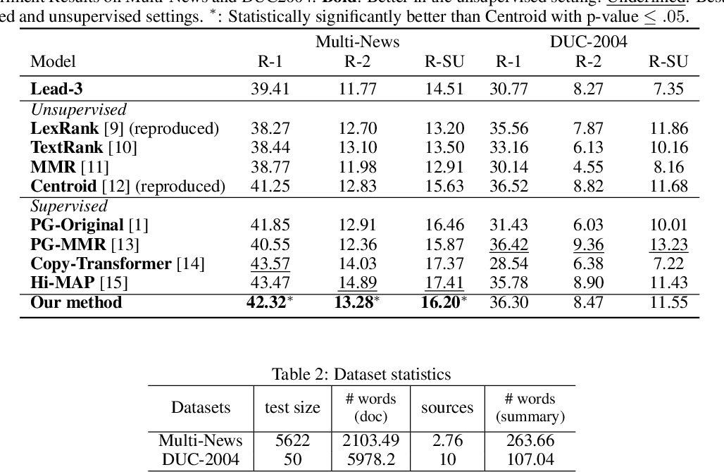Figure 2 for SummPip: Unsupervised Multi-Document Summarization with Sentence Graph Compression
