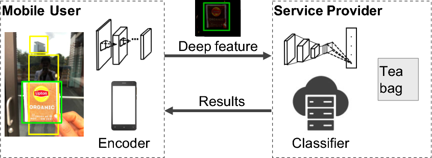 Figure 1 for Better accuracy with quantified privacy: representations learned via reconstructive adversarial network