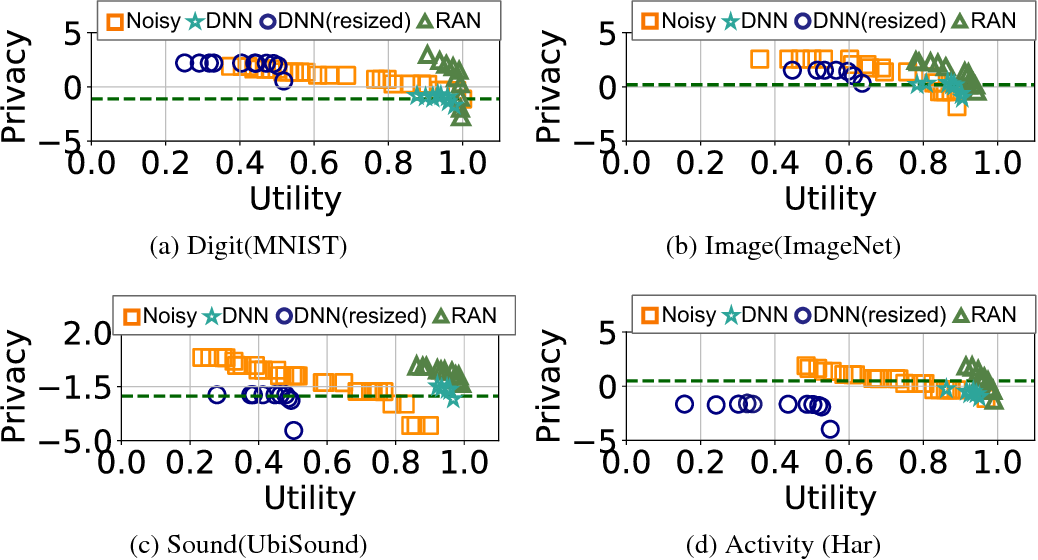 Figure 3 for Better accuracy with quantified privacy: representations learned via reconstructive adversarial network