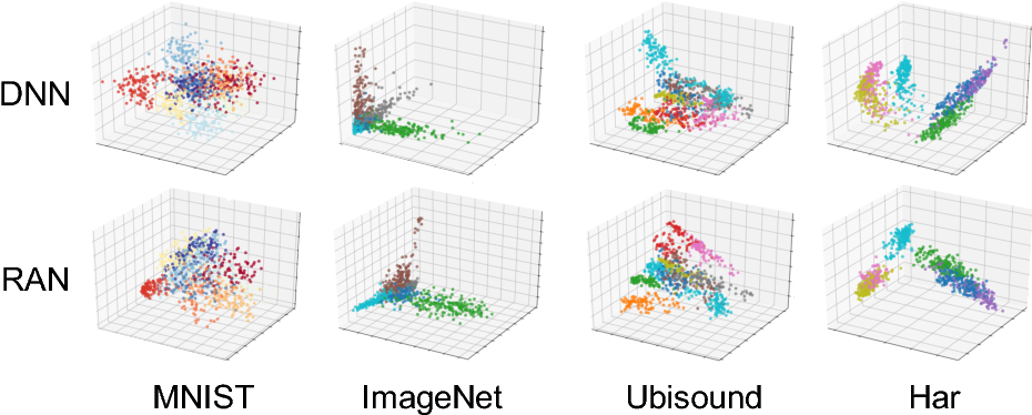 Figure 4 for Better accuracy with quantified privacy: representations learned via reconstructive adversarial network