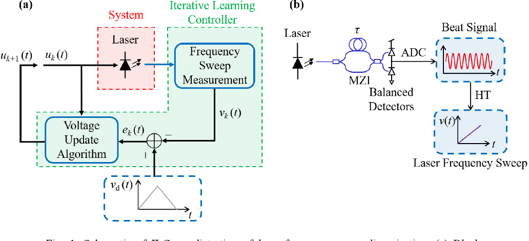 PDF] Laser frequency sweep linearization by iterative learning pre
