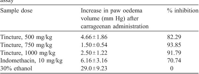 Anti-inflammatory and antioxidant activity of a medicinal tincture