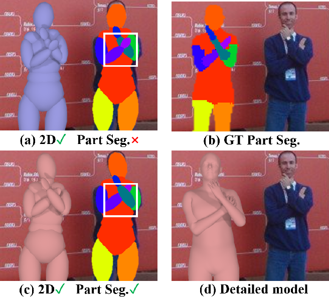 Figure 1 for EllipBody: A Light-weight and Part-based Representation for Human Pose and Shape Recovery