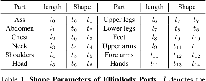 Figure 2 for EllipBody: A Light-weight and Part-based Representation for Human Pose and Shape Recovery