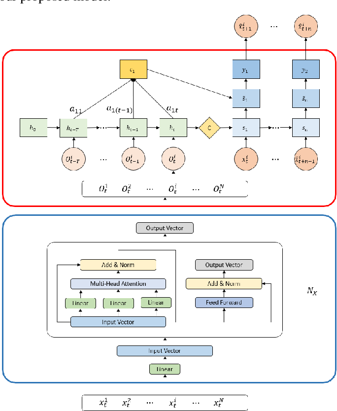 Figure 1 for Spatiotemporal Attention Networks for Wind Power Forecasting