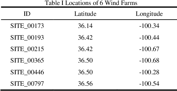 Figure 4 for Spatiotemporal Attention Networks for Wind Power Forecasting