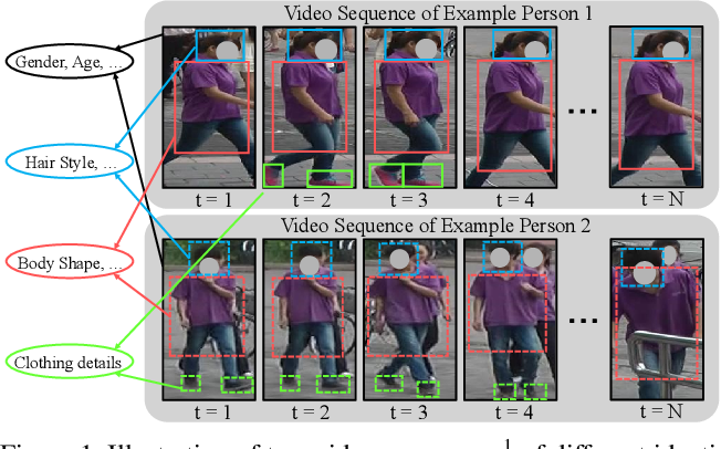 Figure 1 for Multi-Granularity Reference-Aided Attentive Feature Aggregation for Video-based Person Re-identification