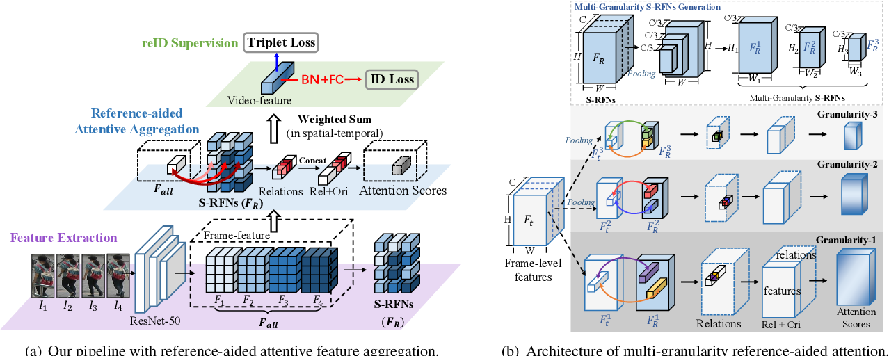 Figure 3 for Multi-Granularity Reference-Aided Attentive Feature Aggregation for Video-based Person Re-identification