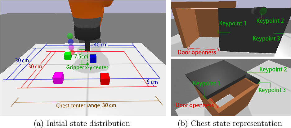 Figure 3 for An Open-Source Multi-Goal Reinforcement Learning Environment for Robotic Manipulation with Pybullet
