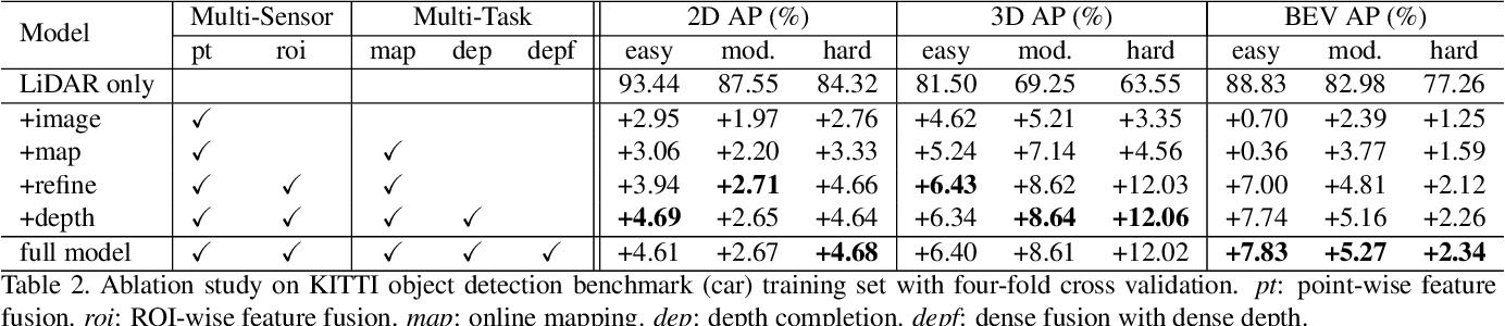 Figure 4 for Multi-Task Multi-Sensor Fusion for 3D Object Detection