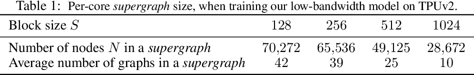 Figure 2 for Fast Training of Sparse Graph Neural Networks on Dense Hardware