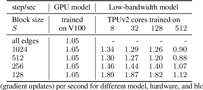 Figure 4 for Fast Training of Sparse Graph Neural Networks on Dense Hardware