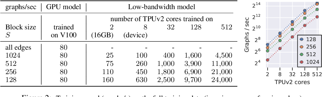 Figure 3 for Fast Training of Sparse Graph Neural Networks on Dense Hardware