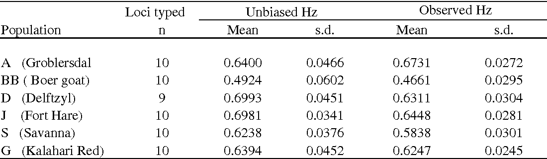 Table 1 Heterozygosity (Hz) values (Unbiased and observed), with standard deviations (s.d.) for the six goat populations typed with 10 loci