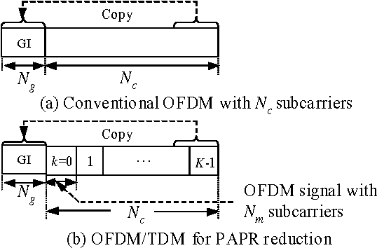 Figure 2 from Turbo coded OFDM / TDM with Frequency-domain ...